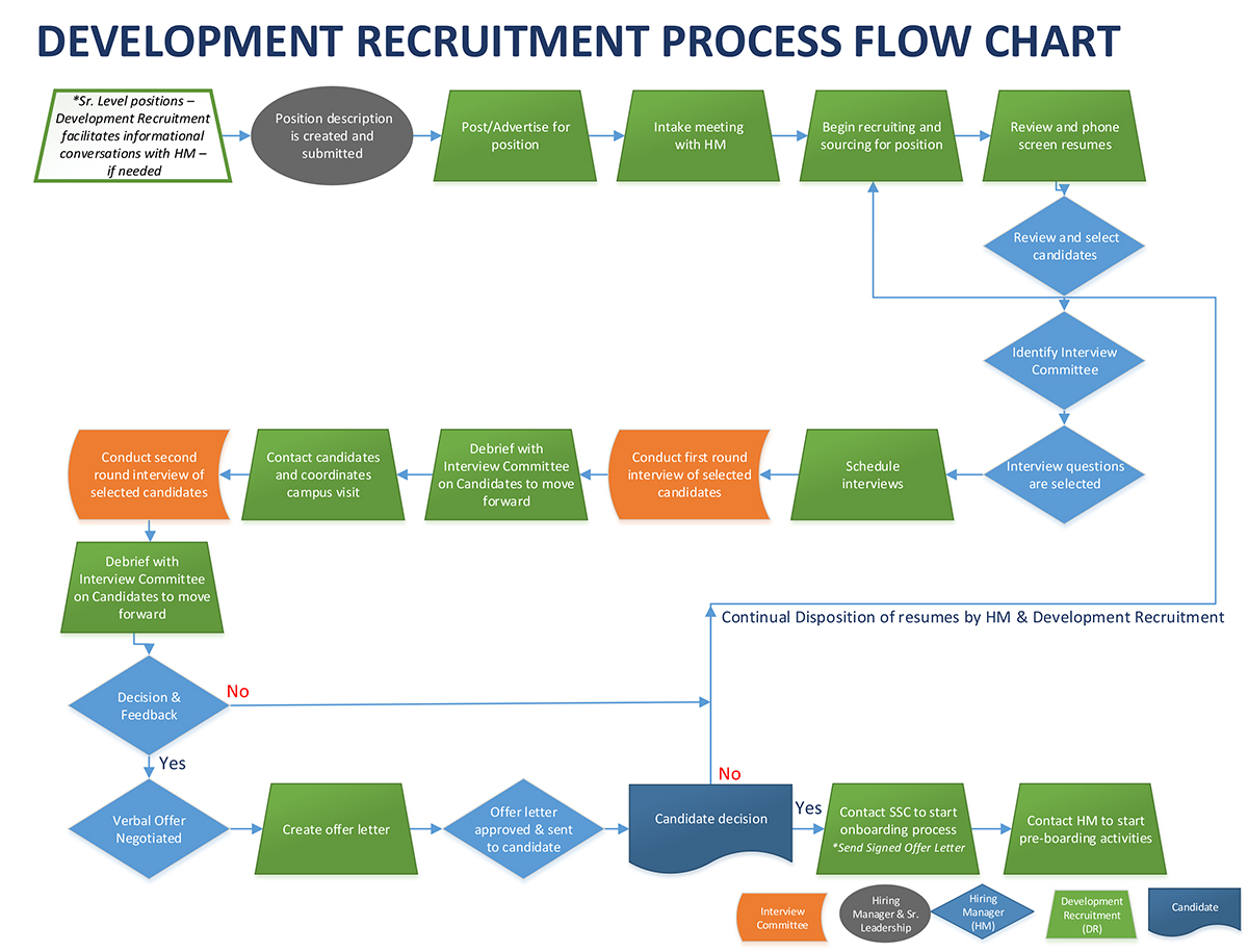 flow chart of uc davis executive recruitment process