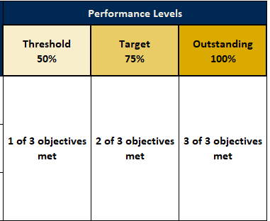 screengrab from department objectives worksheet.